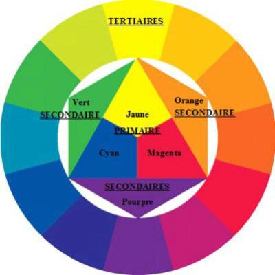 Quelles couleurs pour me maquiller les yeux beaute - Couleurs opposees cercle chromatique ...